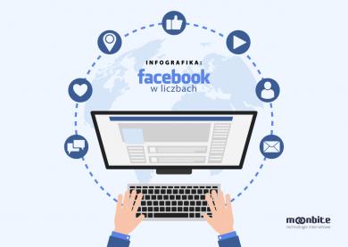 Dlaczego warto wykorzystać Facebooka w marketingu? Infografika